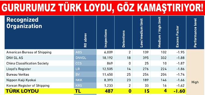 Milli klas kuruluşu Türk Loydu'nun yükselişi devam ediyor