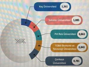 Piri Reis Üniversitesi, Bilimsel Yayınlar Sıralamasında Türkiye'de ilk üçe girdi