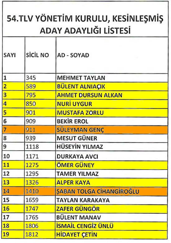 turk_loyd_liste.jpg